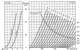 C3m-Triode-graph.jpg